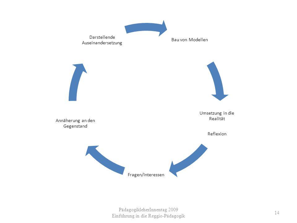 PädagogikleherInnentag 2009 Einführung in die Reggio-Pädagogik 14 Bau von Modellen Umsetzung in die Realität Reflexion Fragen/Interessen Annäherung an