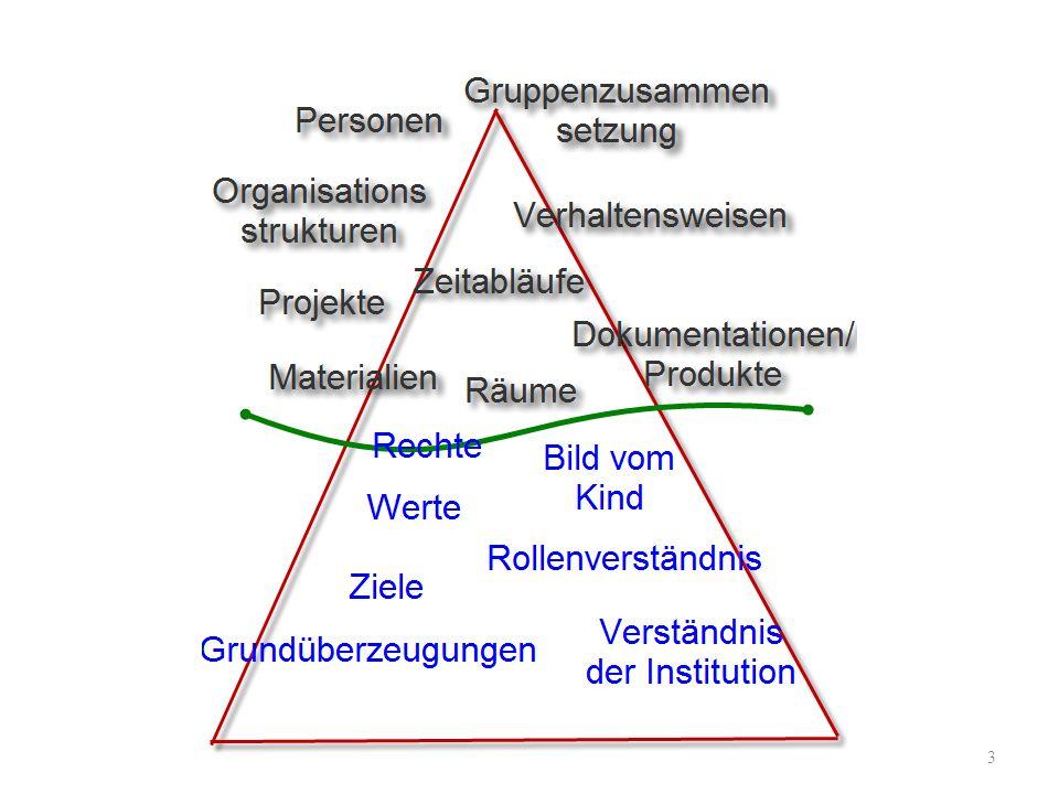 PädagogikleherInnentag 2009 Einführung in die Reggio-Pädagogik 14 Bau von Modellen Umsetzung in die Realität Reflexion Fragen/Interessen Annäherung an den Gegenstand Darstellende Auseinandersetzung