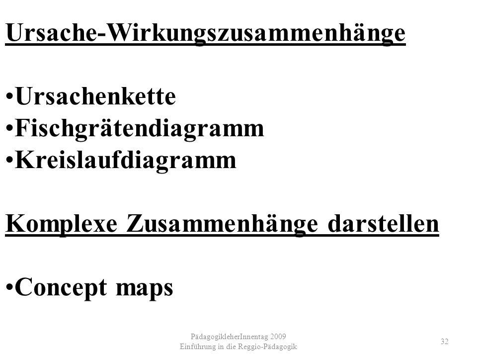 PädagogikleherInnentag 2009 Einführung in die Reggio-Pädagogik 32 Ursache-Wirkungszusammenhänge Ursachenkette Fischgrätendiagramm Kreislaufdiagramm Ko