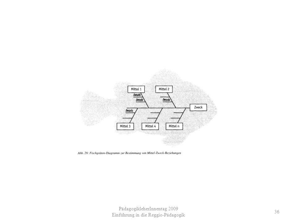 PädagogikleherInnentag 2009 Einführung in die Reggio-Pädagogik 36