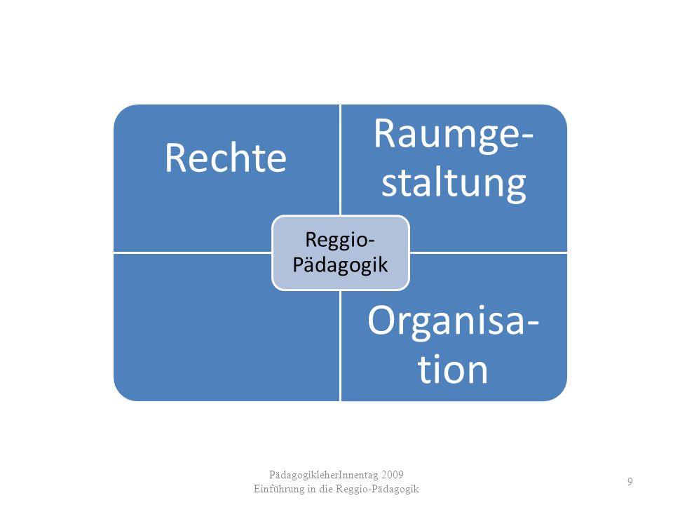 PädagogikleherInnentag 2009 Einführung in die Reggio-Pädagogik 9 Rechte Raumge- staltung Organisa- tion Reggio- Pädagogik