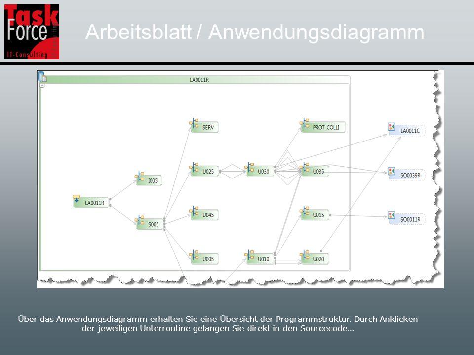 Arbeitsblatt / Anwendungsdiagramm Über das Anwendungsdiagramm erhalten Sie eine Übersicht der Programmstruktur.