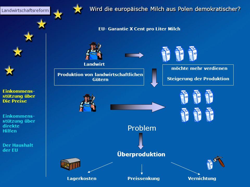 Wird die europäische Milch aus Polen demokratischer? Landwirtschaftsreform Einkommens- stützung über direkte Hilfen Einkommens- stützung über Die Prei