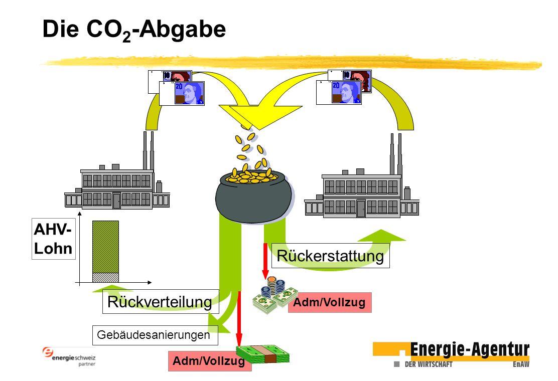 Die CO 2 -Abgabe Adm/Vollzug AHV- Lohn Rückverteilung Rückerstattung Gebäudesanierungen