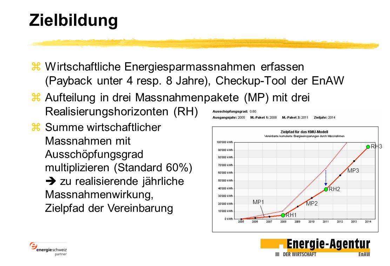 Zielbildung zWirtschaftliche Energiesparmassnahmen erfassen (Payback unter 4 resp. 8 Jahre), Checkup-Tool der EnAW zAufteilung in drei Massnahmenpaket