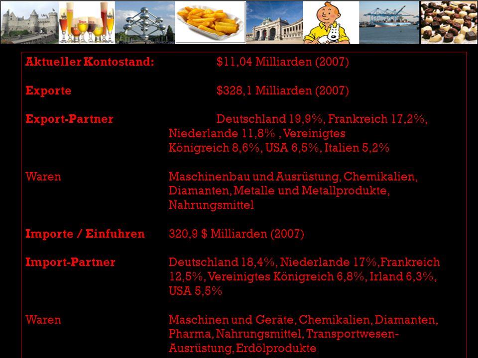 Aktueller Kontostand: $11,04 Milliarden (2007) Exporte $328,1 Milliarden (2007) Export-Partner Deutschland 19,9%, Frankreich 17,2%, Niederlande 11,8%, Vereinigtes Königreich 8,6%, USA 6,5%, Italien 5,2% Waren Maschinenbau und Ausrüstung, Chemikalien, Diamanten, Metalle und Metallprodukte, Nahrungsmittel Importe / Einfuhren 320,9 $ Milliarden (2007) Import-Partner Deutschland 18,4%, Niederlande 17%,Frankreich 12,5%, Vereinigtes Königreich 6,8%, Irland 6,3%, USA 5,5% Waren Maschinen und Geräte, Chemikalien, Diamanten, Pharma, Nahrungsmittel, Transportwesen- Ausrüstung, Erdölprodukte