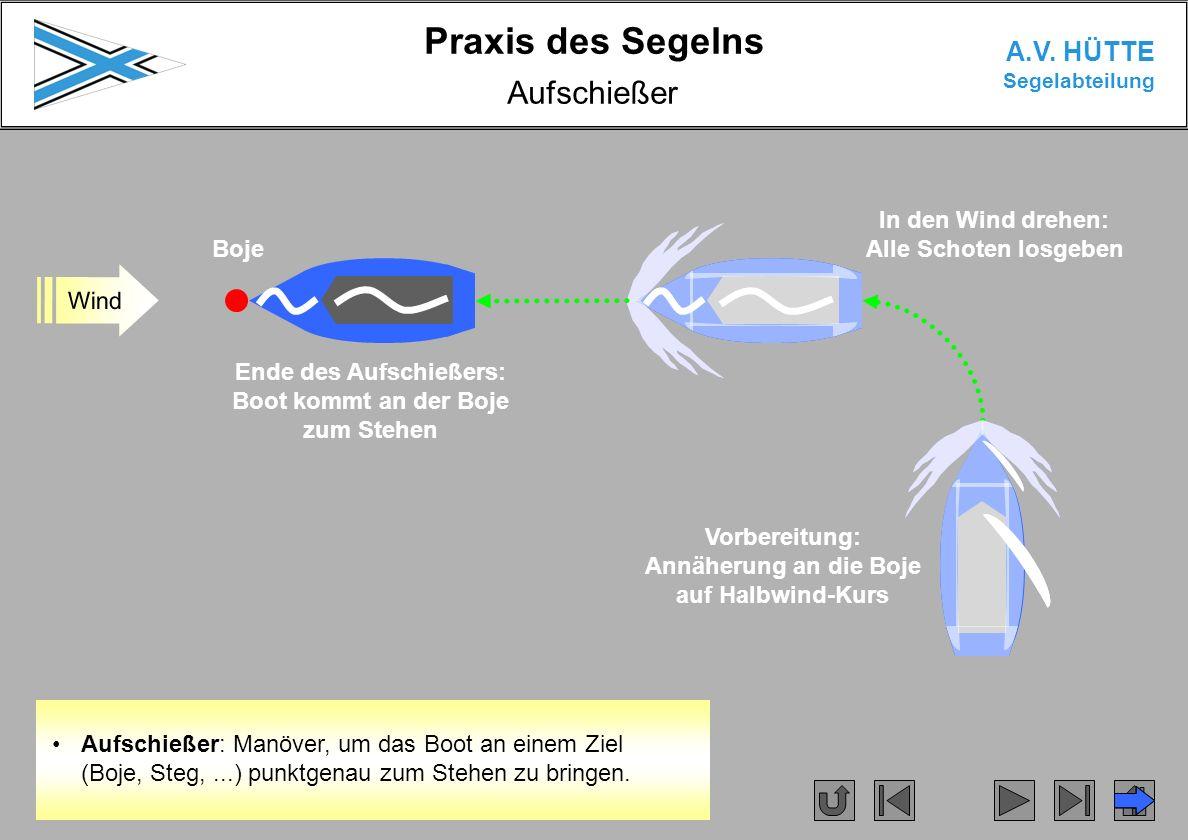 Praxis des Segelns A.V. HÜTTE Segelabteilung Aufschießer Wind Aufschießer: Manöver, um das Boot an einem Ziel (Boje, Steg,...) punktgenau zum Stehen z