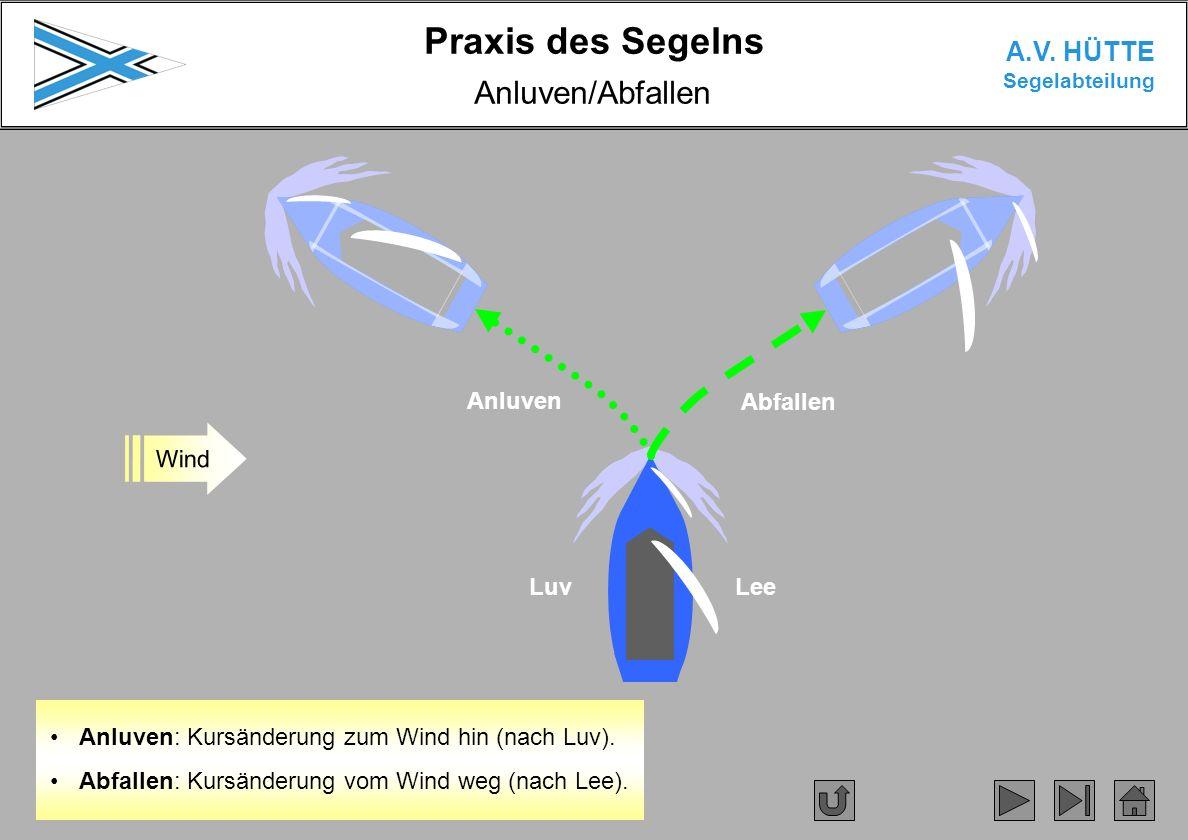 Praxis des Segelns A.V. HÜTTE Segelabteilung Anluven: Kursänderung zum Wind hin (nach Luv). Abfallen: Kursänderung vom Wind weg (nach Lee). Anluven/Ab