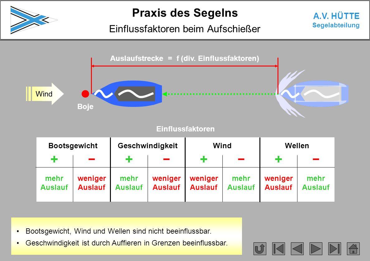 Praxis des Segelns A.V. HÜTTE Segelabteilung Boje Wind Einflussfaktoren beim Aufschießer Auslaufstrecke = f (div. Einflussfaktoren) BootsgewichtGeschw
