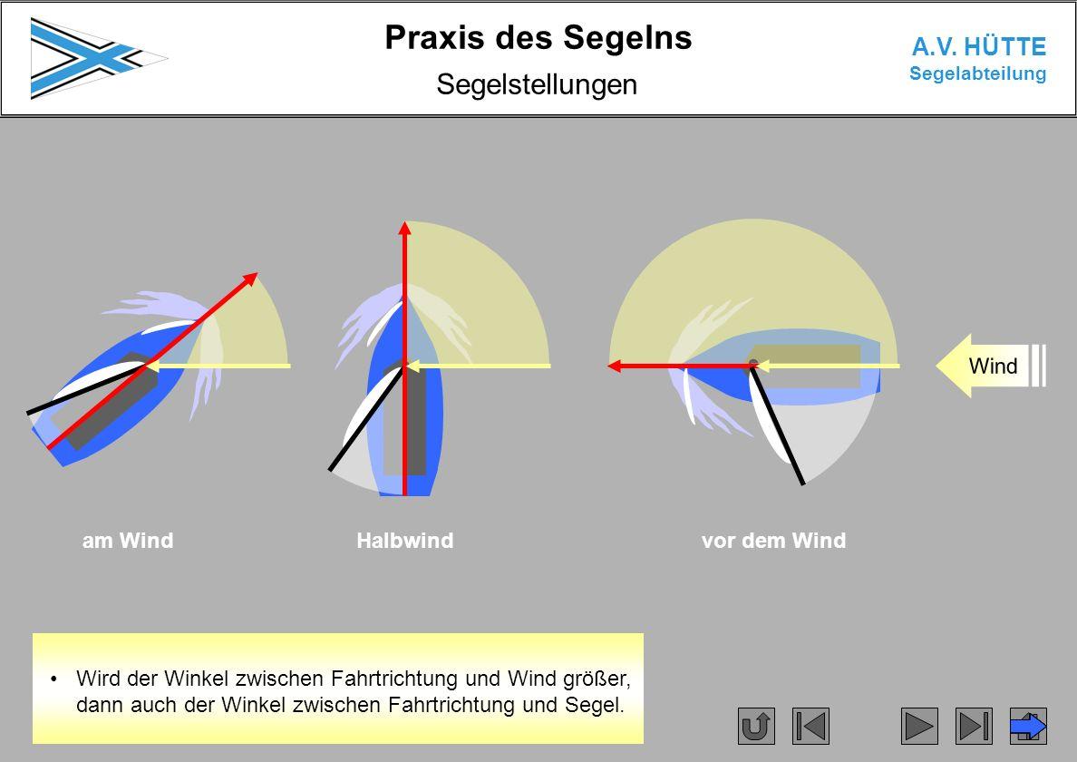 Praxis des Segelns A.V. HÜTTE Segelabteilung Segelstellungen am WindHalbwindvor dem Wind Wind Wird der Winkel zwischen Fahrtrichtung und Wind größer,