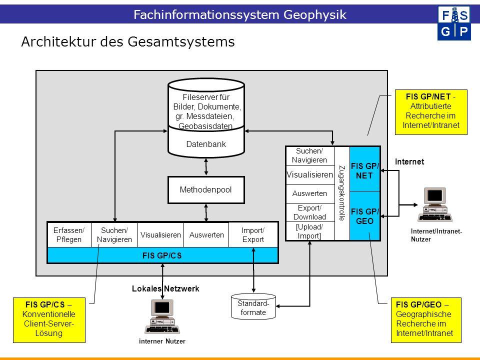 Fachinformationssystem Geophysik Architektur des Gesamtsystems Standard- formate interner Nutzer Methodenpool Erfassen/ Pflegen Suchen/ Navigieren Vis