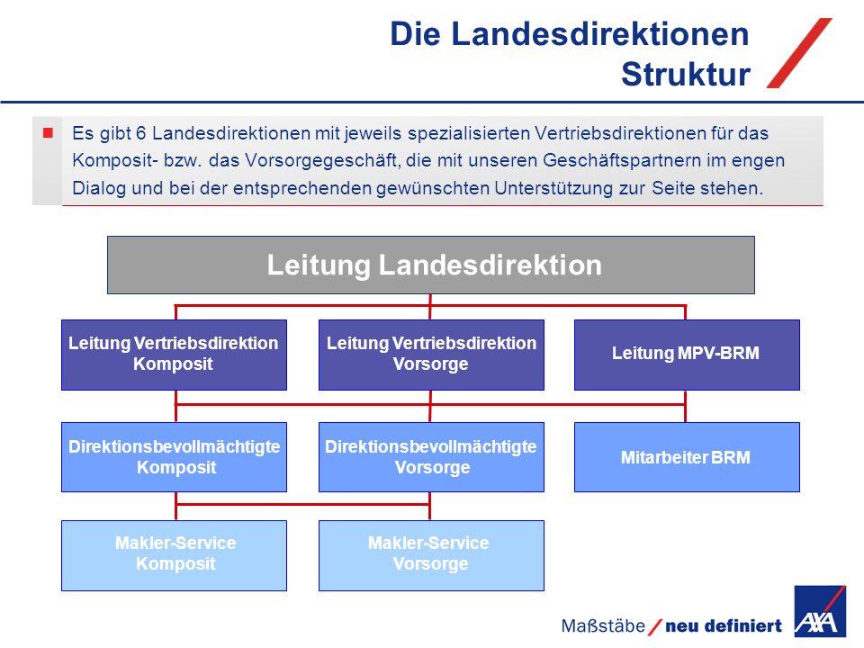 Die Landesdirektionen Struktur Es gibt 6 Landesdirektionen mit jeweils spezialisierten Vertriebsdirektionen für das Komposit- bzw. das Vorsorgegeschäf