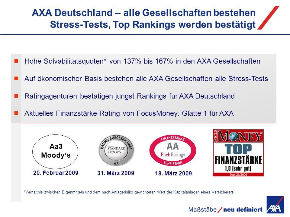 AXA Deutschland – alle Gesellschaften bestehen Stress-Tests, Top Rankings werden bestätigt 31. März 2009 Aa3 Moodys 20. Februar 2009 *Verhältnis zwisc