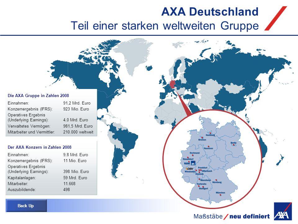 AXA Deutschland Teil einer starken weltweiten Gruppe Die AXA Gruppe in Zahlen 2008 Einnahmen:91,2 Mrd. Euro Konzernergebnis (IFRS):923 Mio. Euro Opera