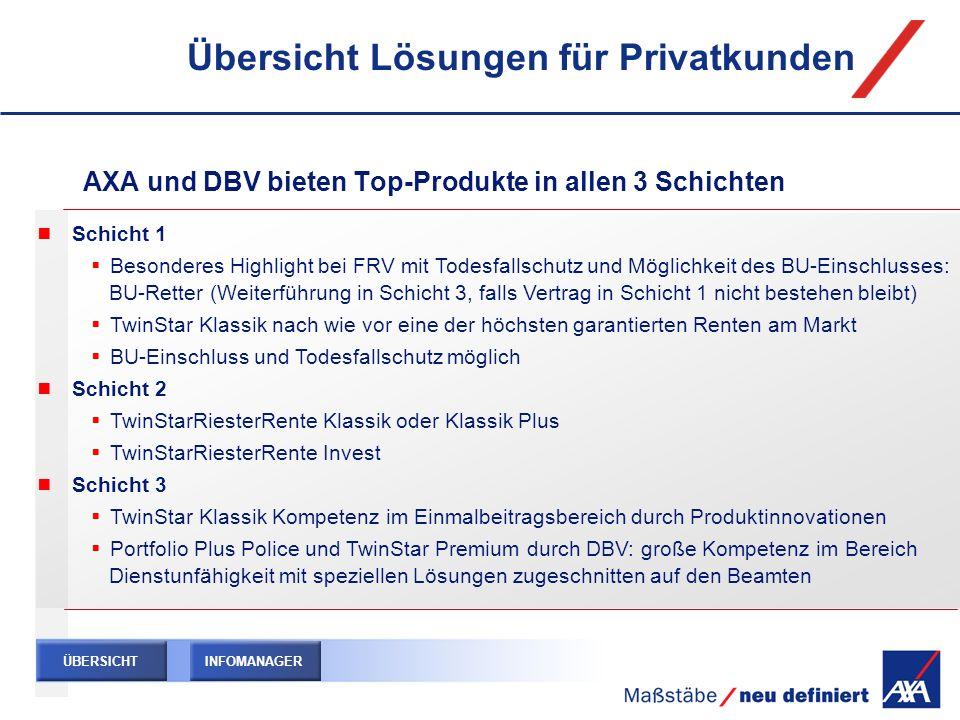 Übersicht Lösungen für Privatkunden AXA und DBV bieten Top-Produkte in allen 3 Schichten Schicht 1 Besonderes Highlight bei FRV mit Todesfallschutz un