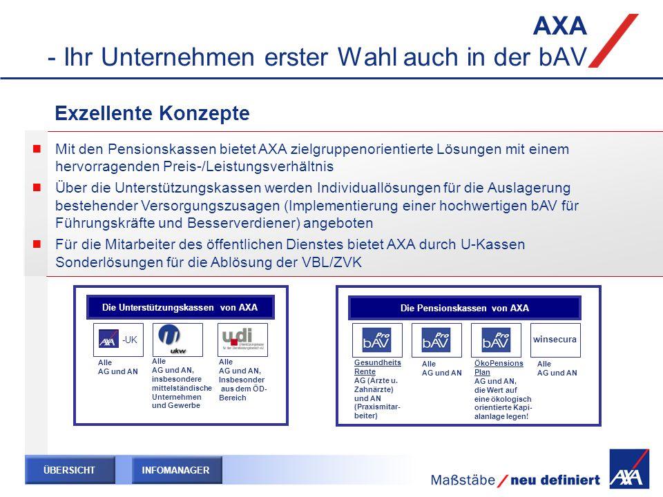 AXA - Ihr Unternehmen erster Wahl auch in der bAV Die Unterstützungskassen von AXA Alle AG und AN, insbesondere mittelständische Unternehmen und Gewer