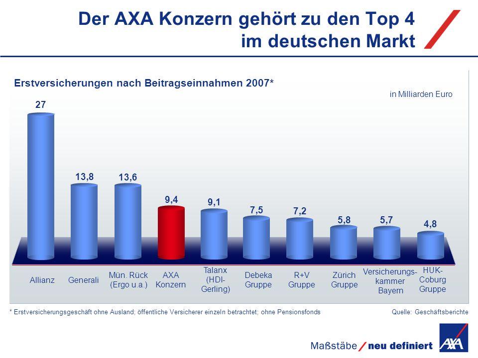 Der AXA Konzern gehört zu den Top 4 im deutschen Markt Allianz Mün. Rück (Ergo u.a.) AXA Konzern Talanx (HDI- Gerling) Debeka Gruppe R+V Gruppe Zürich