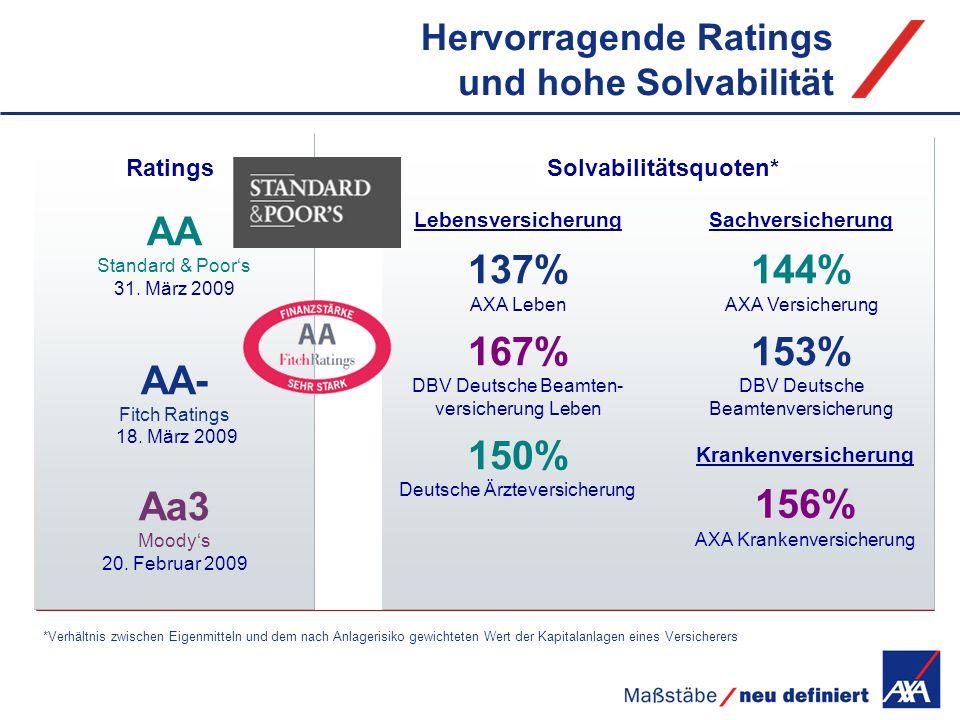 Solvabilitätsquoten* Hervorragende Ratings und hohe Solvabilität Lebensversicherung 137% AXA Leben 167% DBV Deutsche Beamten- versicherung Leben 150%