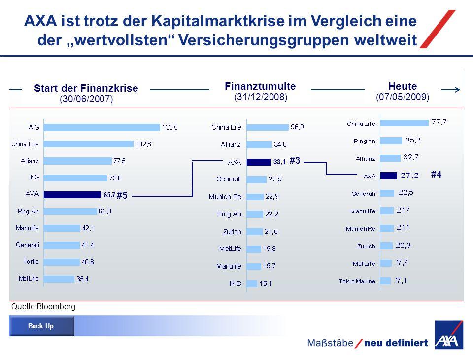 Integration der Albingia Einbringung der DBV-Winterthur in den AXA Konzern Fusion von Colonia und Nordstern Strategische Neuausrichtung des AXA Konzerns Umbenennung in AXA Colonia wird Teil von AXA National, Schlesische, Gladbacher u.a.