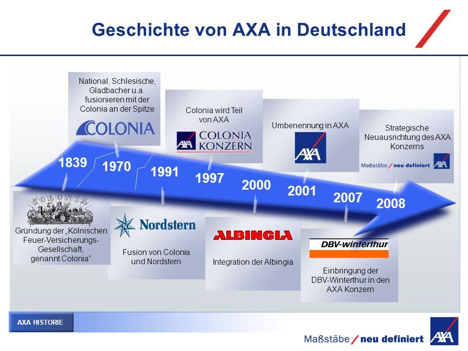 Beteiligungsstruktur des AXA Konzerns DBV-Winterthur Holding AXA Konzern AG DBV Deutsche Beamten- versicherung Zweigniederl.