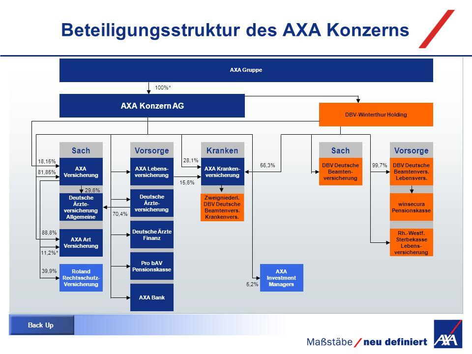 Beteiligungsstruktur des AXA Konzerns DBV-Winterthur Holding AXA Konzern AG DBV Deutsche Beamten- versicherung Zweigniederl. DBV Deutsche Beamtenvers.