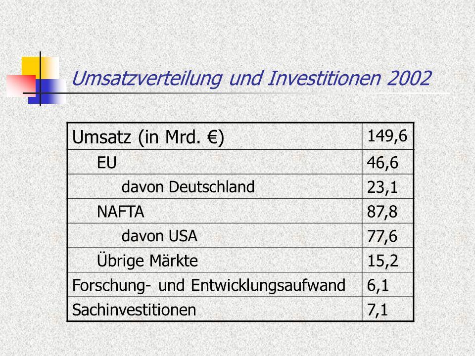 Umsatzverteilung und Investitionen 2002 Umsatz (in Mrd. ) 149,6 EU46,6 davon Deutschland 23,1 NAFTA87,8 davon USA 77,6 Übrige Märkte15,2 Forschung- un