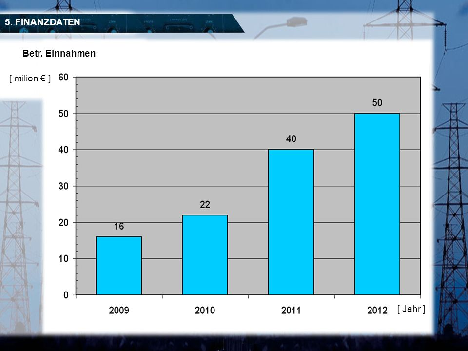 [ Jahr ] Betr. Einnahmen 5. FINANZDATEN [ milion ]