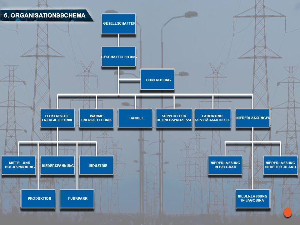 6. ORGANISATIONSSCHEMA GESELLSCHAFTER CONTROLLING ELEKTRISCHE ENERGIETECHNIK WÄRME ENERGIETECHNIK PRODUKTION HANDEL SUPPORT FÜR BETRIEBSPROZESSE LABOR