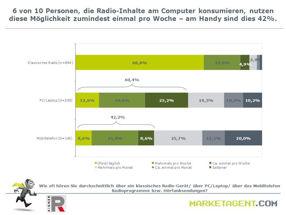6 von 10 Personen, die Radio-Inhalte am Computer konsumieren, nutzen diese Möglichkeit zumindest einmal pro Woche – am Handy sind dies 42%. Wie oft hö