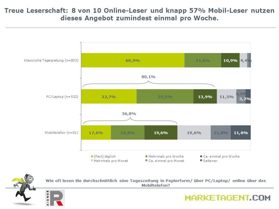 Treue Leserschaft: 8 von 10 Online-Leser und knapp 57% Mobil-Leser nutzen dieses Angebot zumindest einmal pro Woche. Wie oft lesen Sie durchschnittlic
