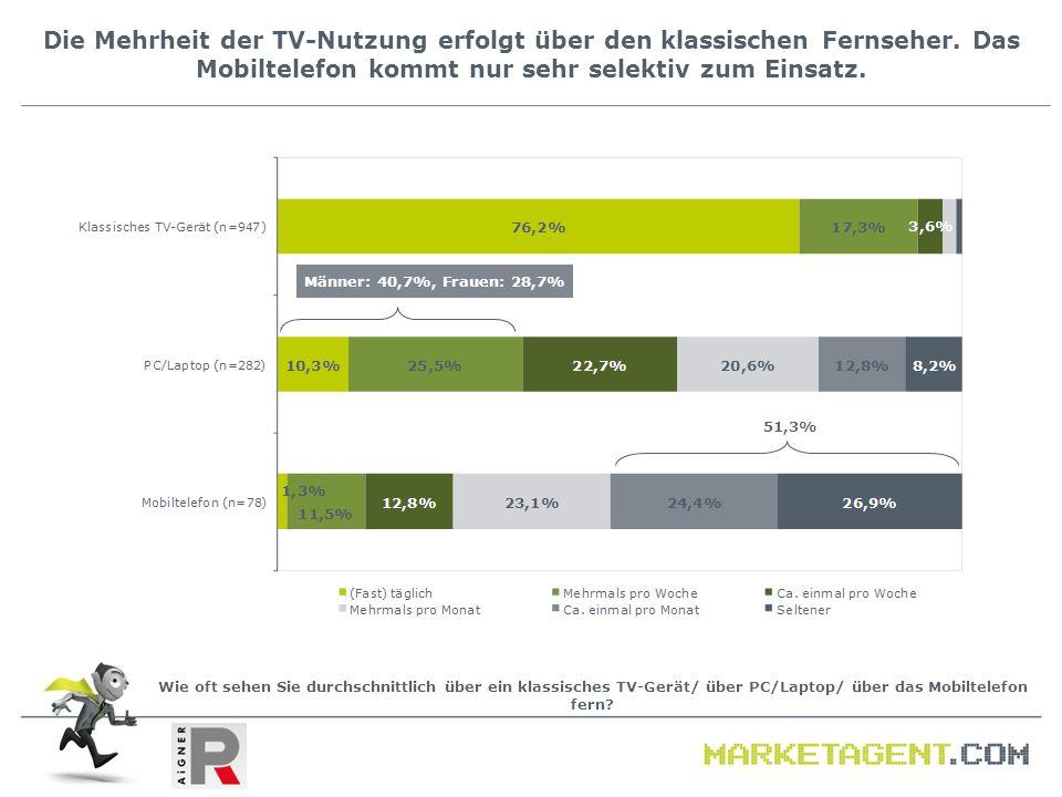Die Mehrheit der TV-Nutzung erfolgt über den klassischen Fernseher. Das Mobiltelefon kommt nur sehr selektiv zum Einsatz. Wie oft sehen Sie durchschni