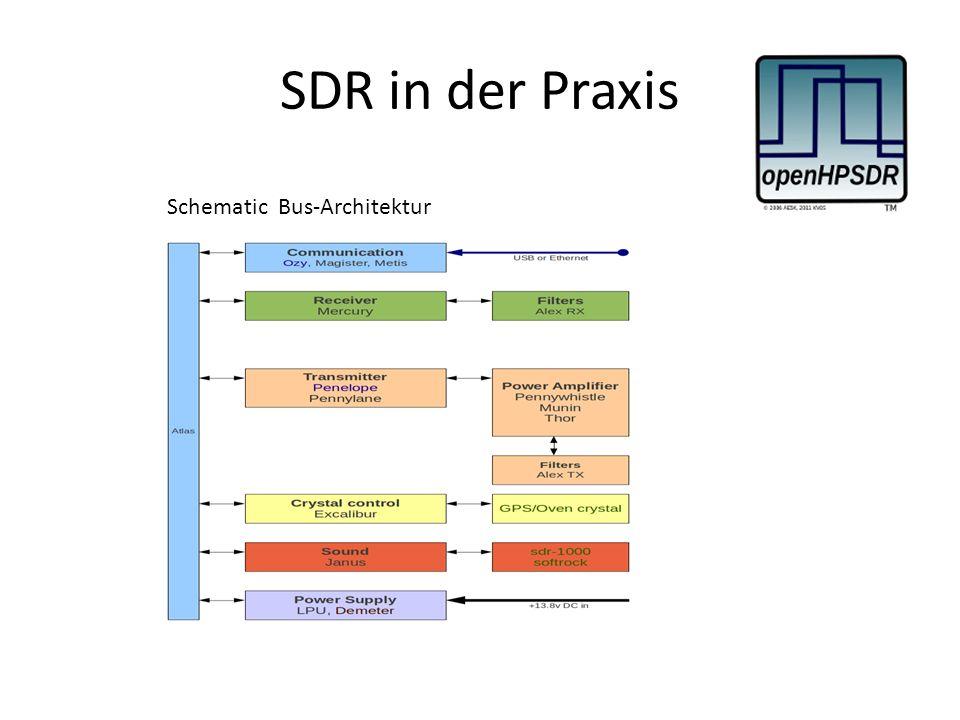 SDR in der Praxis Schematic Bus-Architektur