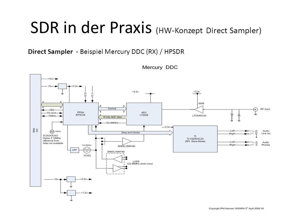 SDR in der Praxis (HW-Konzept Direct Sampler) Direct Sampler - Beispiel Mercury DDC (RX) / HPSDR