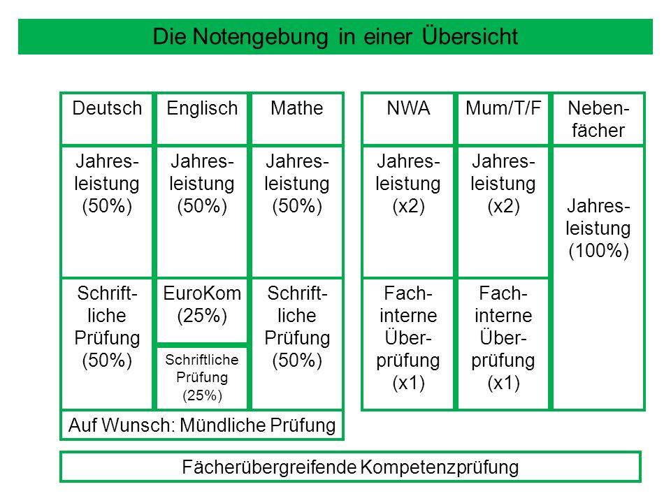Neben- fächer DeutschEnglischMatheNWA Fächerübergreifende Kompetenzprüfung Fach- interne Über- prüfung (x1) Fach- interne Über- prüfung (x1) Die Notengebung in einer Übersicht Mum/T/F Jahres- leistung (100%) Jahres- leistung (x2) Jahres- leistung (x2) Jahres- leistung (50%) Jahres- leistung (50%) Jahres- leistung (50%) Schrift- liche Prüfung (50%) Schrift- liche Prüfung (50%) EuroKom (25%) Schriftliche Prüfung (25%) Auf Wunsch: Mündliche Prüfung