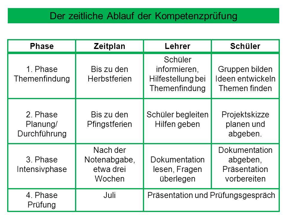 Der zeitliche Ablauf der Kompetenzprüfung PhaseZeitplanLehrerSchüler 1.