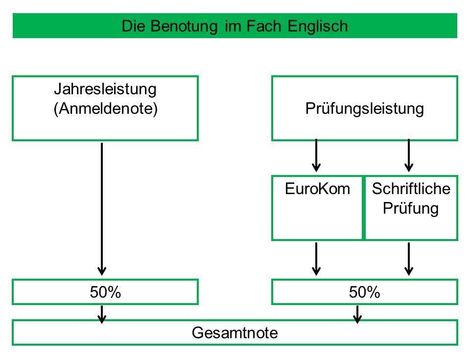 Die Benotung im Fach Englisch Jahresleistung (Anmeldenote) 50% Prüfungsleistung EuroKomSchriftliche Prüfung 50% Gesamtnote