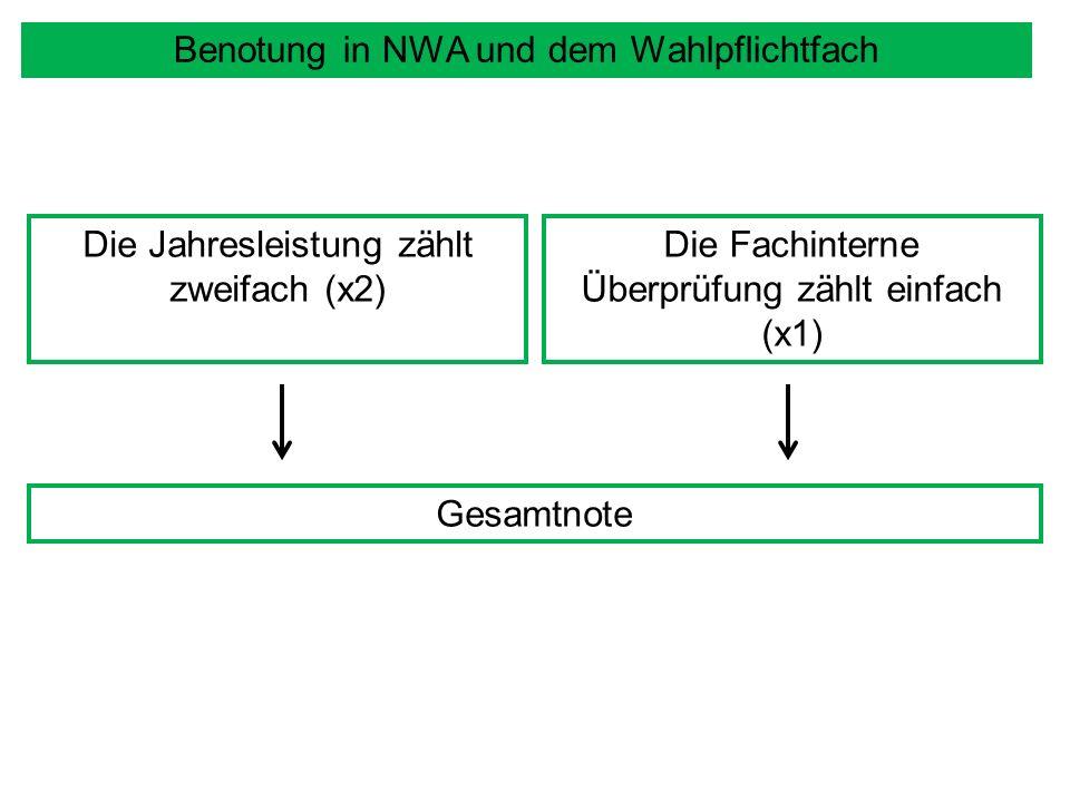 Benotung in NWA und dem Wahlpflichtfach Die Jahresleistung zählt zweifach (x2) Die Fachinterne Überprüfung zählt einfach (x1) Gesamtnote