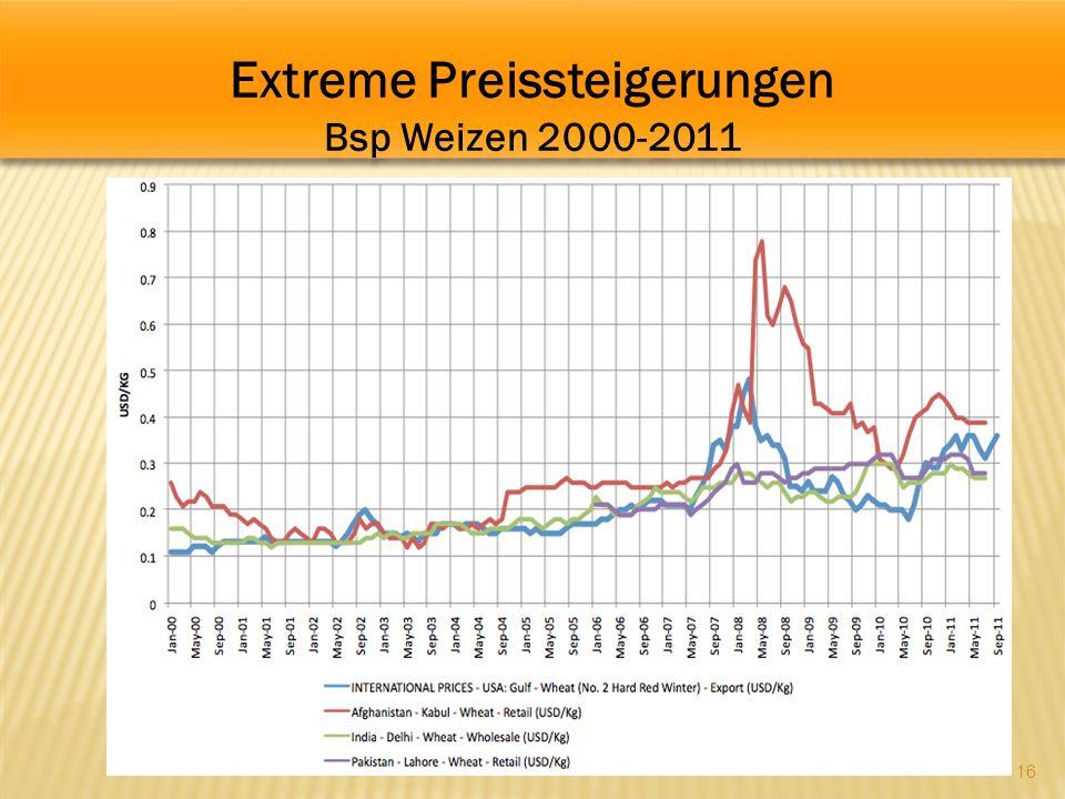 Extreme Preissteigerungen Bsp Weizen 2000-2011 Extreme Preissteigerungen Bsp Weizen 2000-2011 16