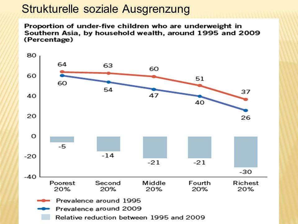 Strukturelle soziale Ausgrenzung