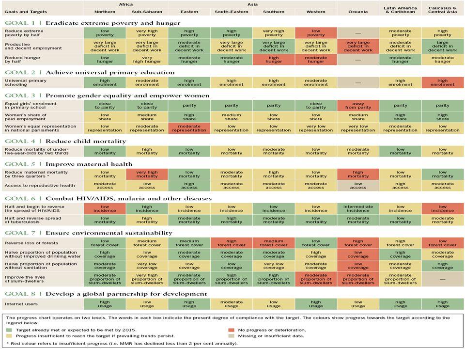 Zugang zu Nahrungs- mitteln Soziale Unterstützung Schaffung von Arbeitsplätzen Fördermaß- nahmen Menschen- rechte Schulspeisung (IND) Subventionierte Preise/Läden (IND, NPL, BGD) Subventiontionierte Getreidepreise Alterspension ( NPL) Benazir Einkommensbeihilfe- programm (PAK) Kindergeld(NPL) Krankenversicherung für den informellen Sektor (IND) Nationale ländliche Beschäftigungsgarantie (IND) Schaffung von Arbeitsplätzen für extrem arme (BGD) Karnali Employment Program (NPL) Schafffung von Arbeitsplätzen für ländliche ungelernete Arbeiter (PAK) Stipendien für Mädchen auf Sekundarschulen (BGD) Bildung für alle (NPL) Kindergeldtransfers für Mädchen (IND) Ländliche Entwicklungs- programme (IND) Recht auf Nahrung/ National Food Security Act (IND) Schulspeisung (IND) Recht auf Bildung (all) Recht auf Arbeit (IND) Recht auf Gesundheitsversorgun g (alle) Recht auf Information (IND, BGD, NPL) Schwellenländer und progressive Sozialpolitik: Beispiel Südasien 27