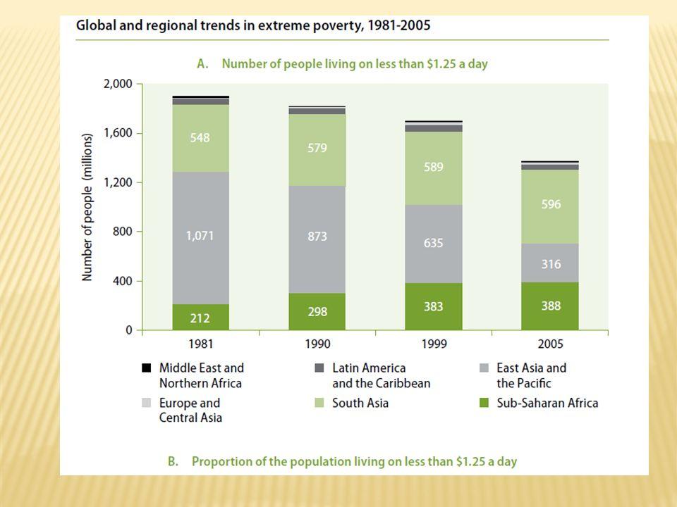Trends bei der Erwerbsarmut (Working poverty)