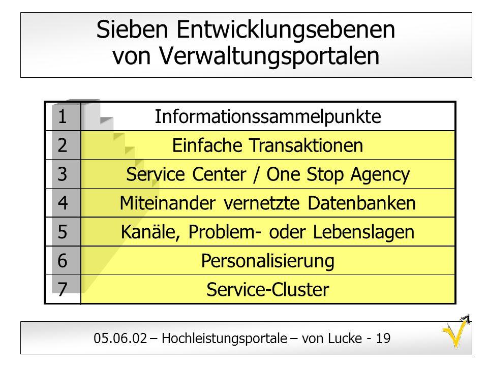 05.06.02 – Hochleistungsportale – von Lucke - 19 Sieben Entwicklungsebenen von Verwaltungsportalen 7Service-Cluster 6Personalisierung 5Kanäle, Problem