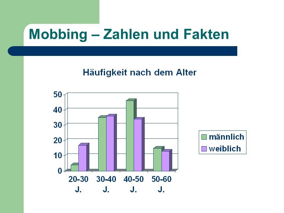 Mobbing – Zahlen und Fakten