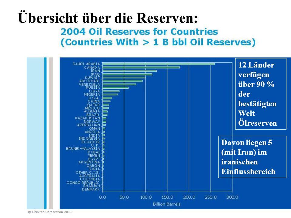 www.peter-schober-consulting.de Haupt Öl Vorkommen: Haupt Gas Vorkommen: Lage der wichtigsten Öl und Gasvorkommen: