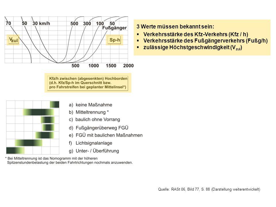 3 Werte müssen bekannt sein: Verkehrsstärke des Kfz-Verkehrs (Kfz / h) Verkehrsstärke des Fußgängerverkehrs (Fußg/h) zulässige Höchstgeschwindigkeit (