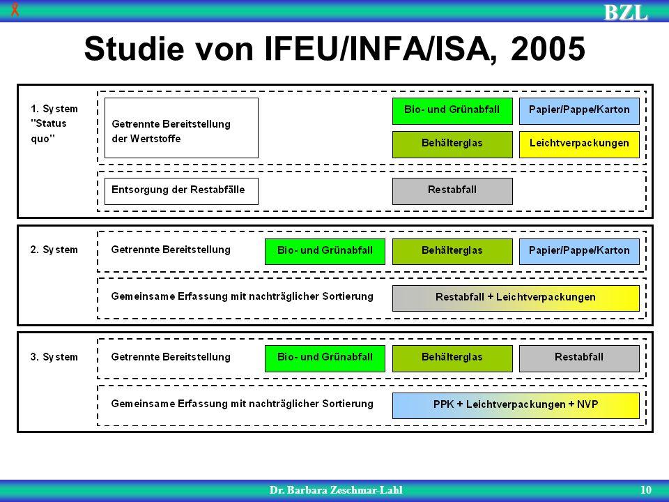 BZL 10 Studie von IFEU/INFA/ISA, 2005 Dr. Barbara Zeschmar-Lahl