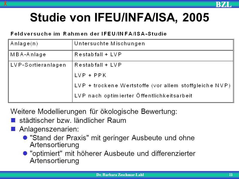 BZL 11 Studie von IFEU/INFA/ISA, 2005 Dr. Barbara Zeschmar-Lahl Weitere Modellierungen für ökologische Bewertung: städtischer bzw. ländlicher Raum Anl