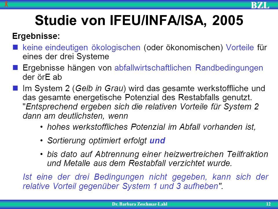 BZL 12 Studie von IFEU/INFA/ISA, 2005 Dr. Barbara Zeschmar-Lahl Ergebnisse: keine eindeutigen ökologischen (oder ökonomischen) Vorteile für eines der