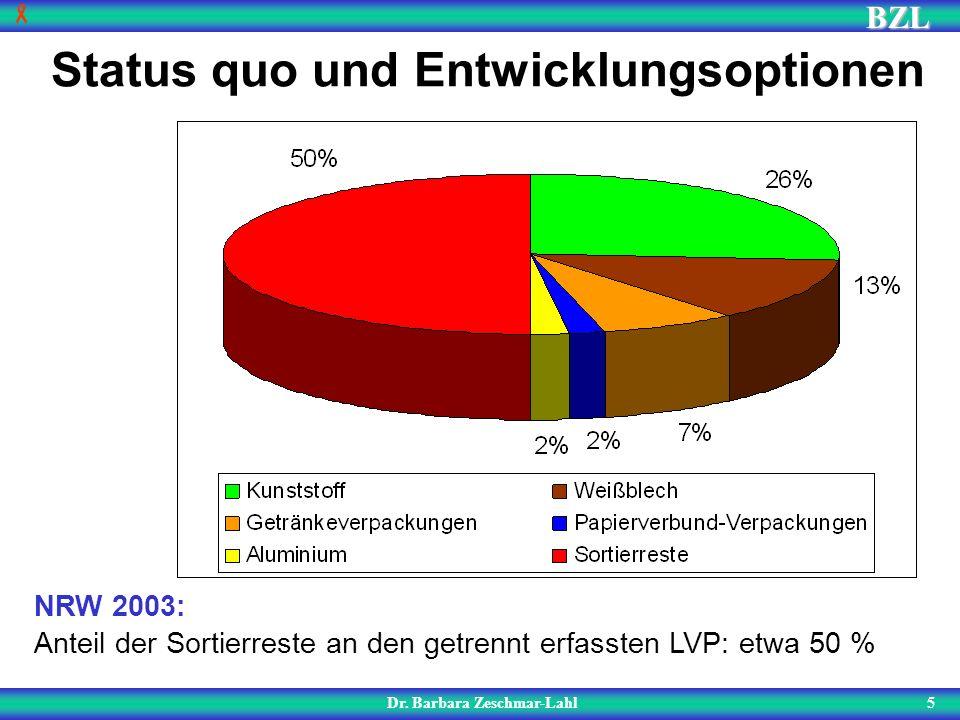 BZL 5 Status quo und Entwicklungsoptionen Dr. Barbara Zeschmar-Lahl NRW 2003: Anteil der Sortierreste an den getrennt erfassten LVP: etwa 50 %