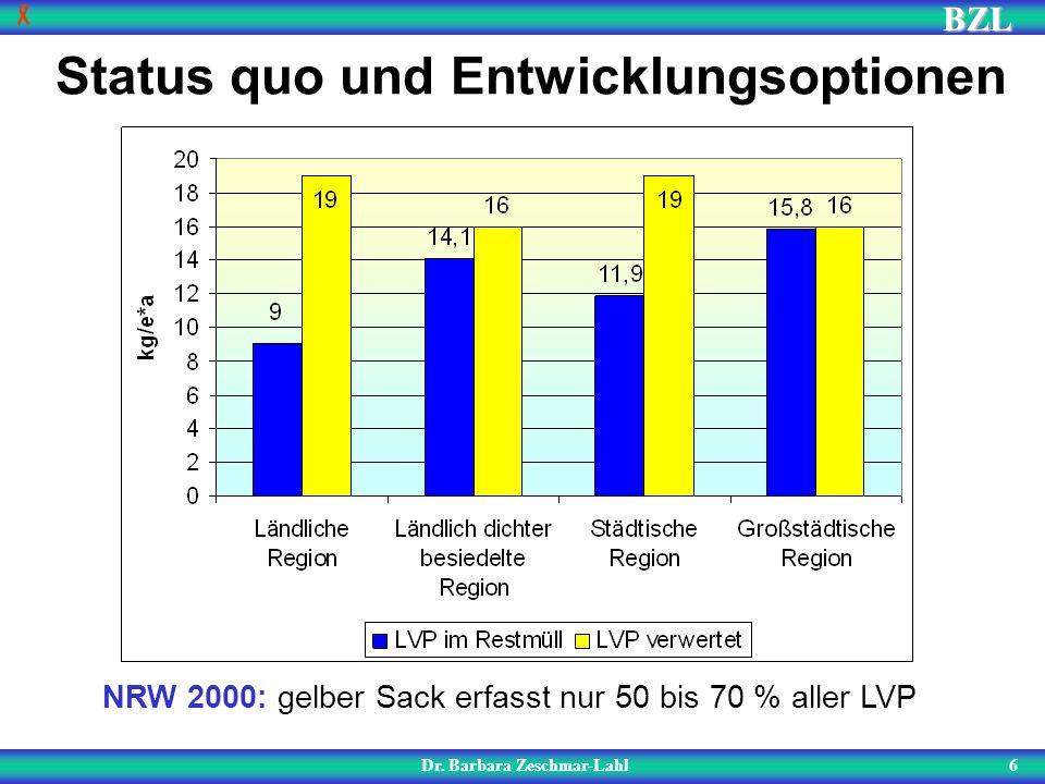 BZL 6 Status quo und Entwicklungsoptionen Dr. Barbara Zeschmar-Lahl NRW 2000: gelber Sack erfasst nur 50 bis 70 % aller LVP